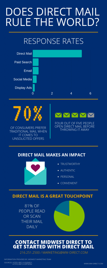 Does Direct Mail Rule the World_ (2)